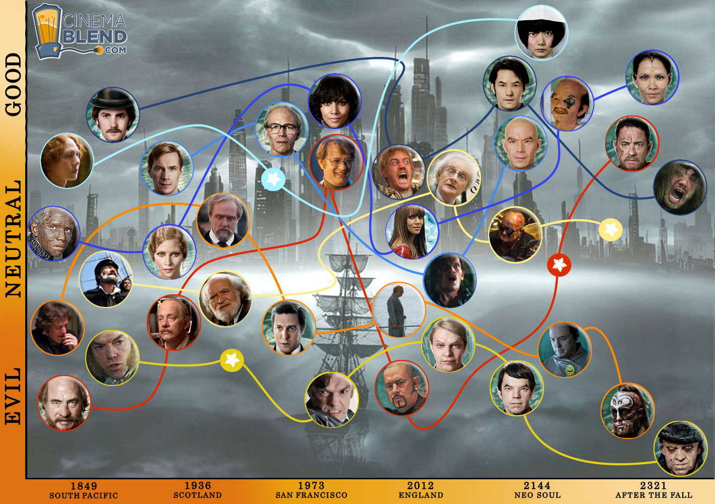 Cloud Atlas characters personnages