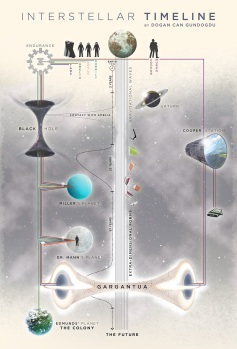 Explanation picture 1 interstellar